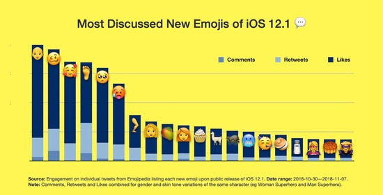 most-discussed-25-emojis-ios-12-1-emojipedia