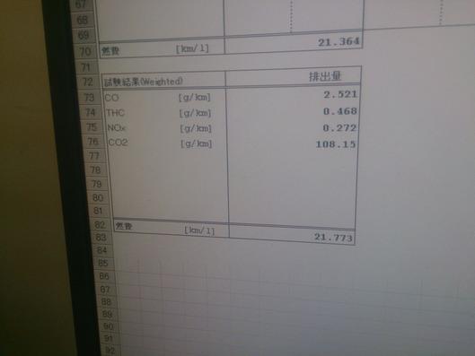 WMTCモードガス検