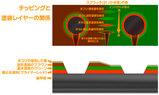 チッピングと塗膜の関係