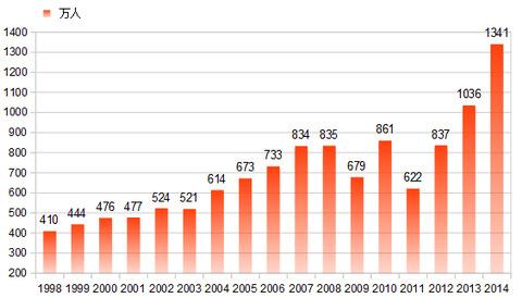 外国人観光客グラフ