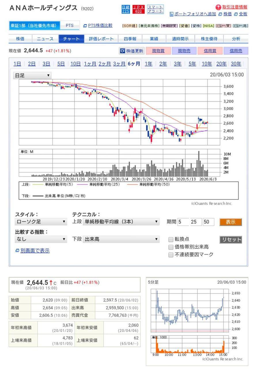 Jal 株価