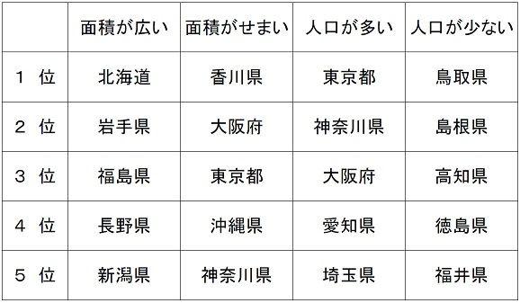 クイズ 都道府県クイズ地図 : 上は、道県名と道県庁所在地名 ...