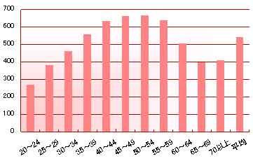 世代別の平均給与格差(男性)