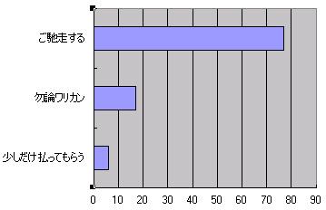 30代男性金銭感覚