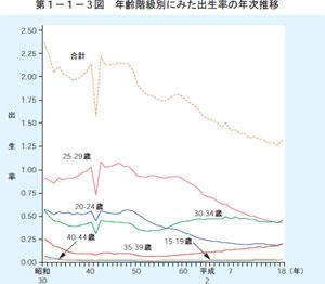 出生率推移