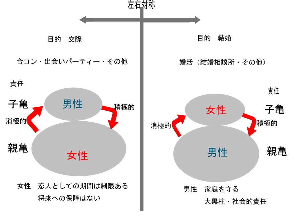親亀小亀理論イメージ