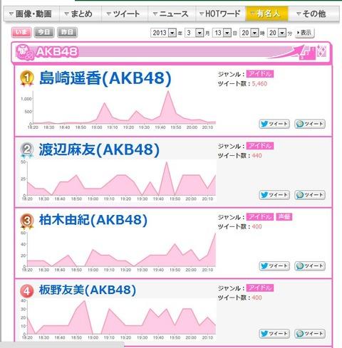 ぱるるが1番ソングSHOWに単独出演のTwitterの反応が凄い【島崎遥香/AKB48】
