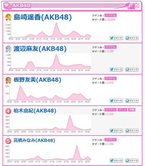 火曜曲のツイッターまとめ。島崎遥香ダントツ一位【AKB48】