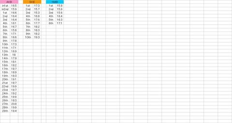 【AKB48G】グラフで見る各グループの選抜平均年齢