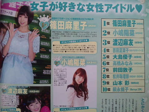AKBG独占!「女子が好きな女アイドルランキング」1位篠田、2位小嶋陽、3位渡辺麻、5位大島優【AKB48G】