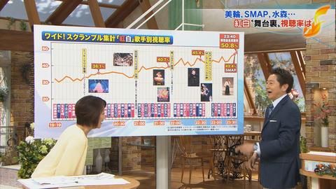 【悲報?朗報?】紅白歌手別視聴率はももクロ>AKB48僅差【AKB48G】