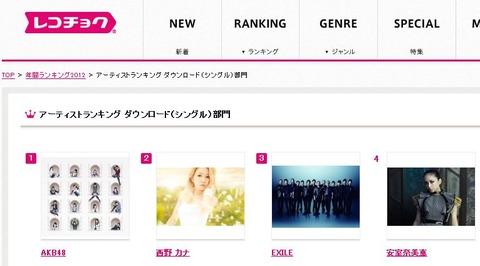 2012、AKBが配信ダウンロード数一位!(年間レコチョクランキング)でも誰が買うの?【AKB48】