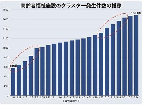 高齢者福祉施設のクラスター発生件数の推移 6.17 1300