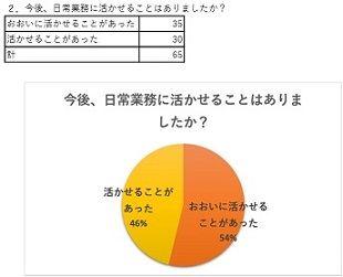 福島市介護支援専門員連絡協議会研修アンケート2