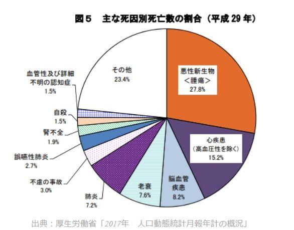主な死因別死亡者数の割合(平成29年)