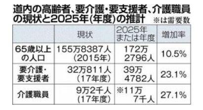 道内の要介護者数と介護職員数