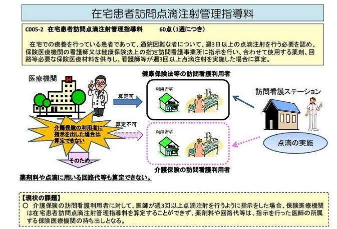 中医協資料