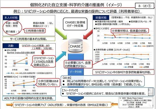 個別化された自立支援・科学的介護の推進例(イメージ)