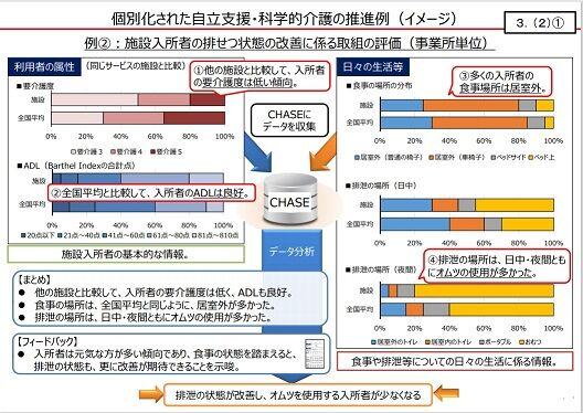 個別化された自立支援・科学的介護の推進例(イメージ)2