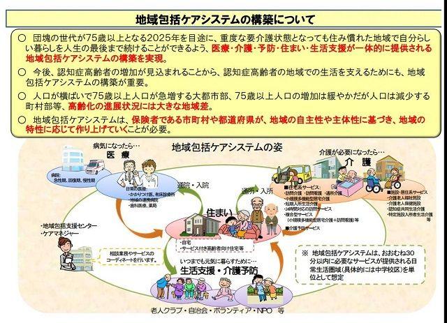 地域包括ケアシステムのイメージ図