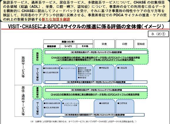 VISIT・CHASEによるPDCAサイクルの推進