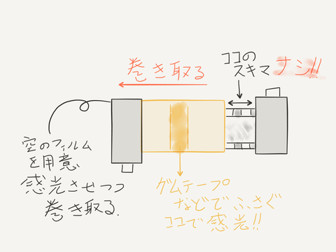 光漏れフィルムフィルター