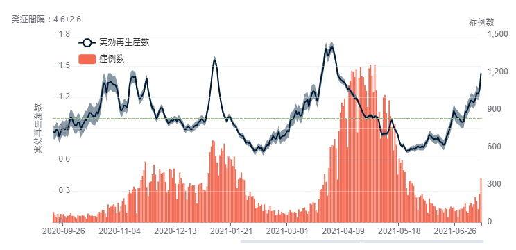 大阪実効再生産数20210715