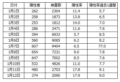 検査数と陽性者表