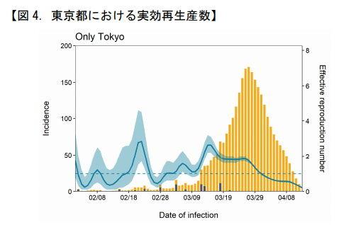 実効再生産数(東京)