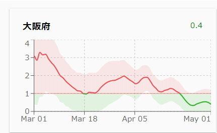 実行再生産数(大阪)