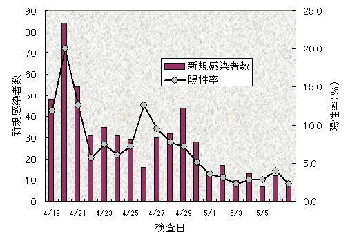 陽性率グラフ0508