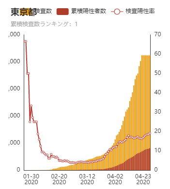 累積陽性率(東京)