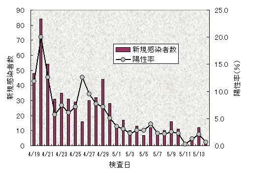 陽性率グラフ0514