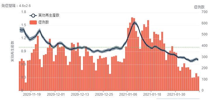 実効再生産数20120211