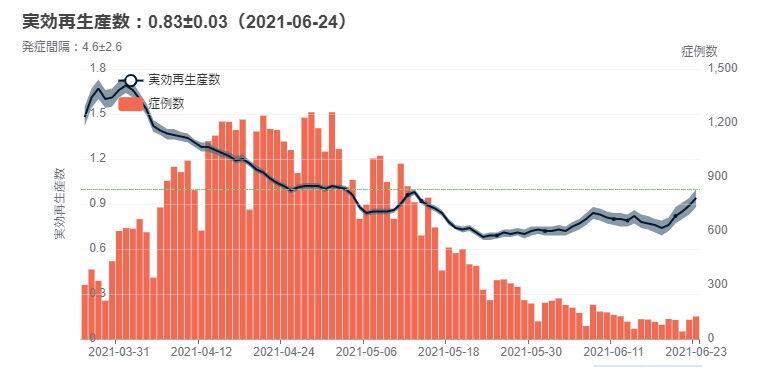 大阪実効再生産数