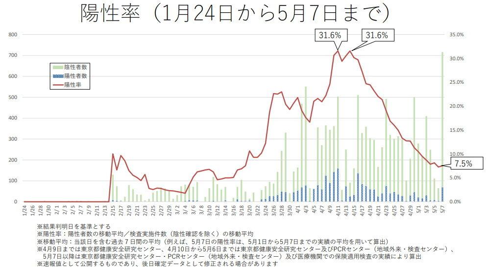 東京都陽性率0509