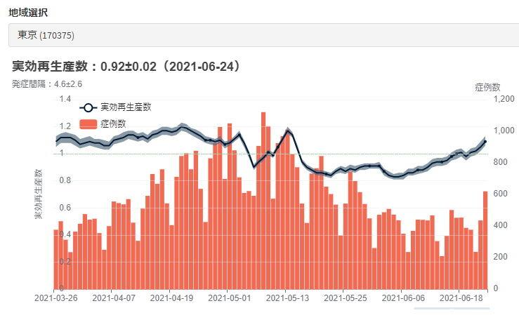 東京実効再生産数