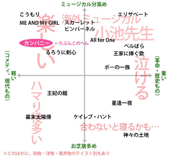 宝塚マトリクス2