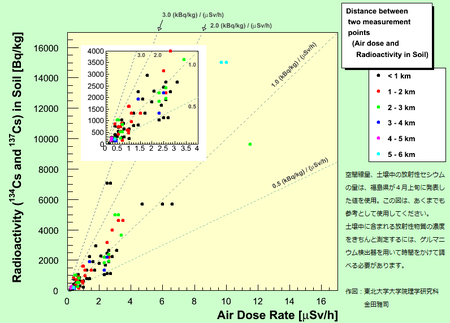 土壌中の放射性セシウムの量と空間線量の関係