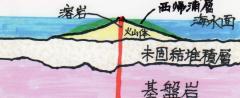 pict-img078済州島地層形成史2