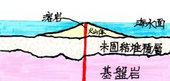 pict-img076済州島地層形成史1