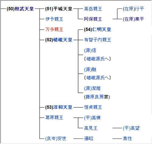 平城天皇系図
