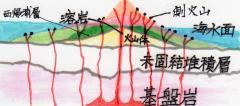 pict-img088済州島地層形成史5
