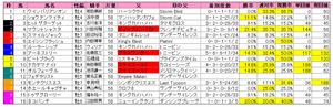 宝塚記念(枠順)2012