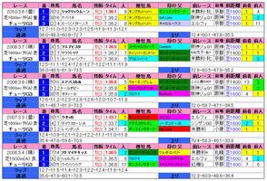 チューリップ賞(過去成績)2011