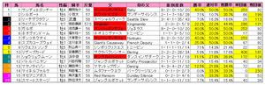京都金杯(枠順)2011