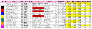 金鯱賞(枠順)2011