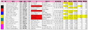 府中牝馬S(枠順)2012