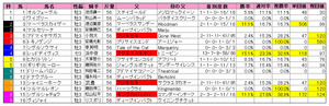 シンザン記念(枠順)2011