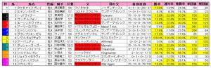 CBC賞(枠順)2011